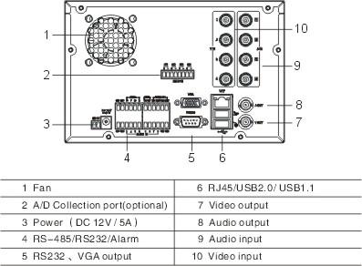 DVR400A Series DVR